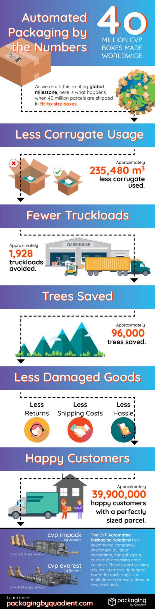 40 million CVP boxes infographic