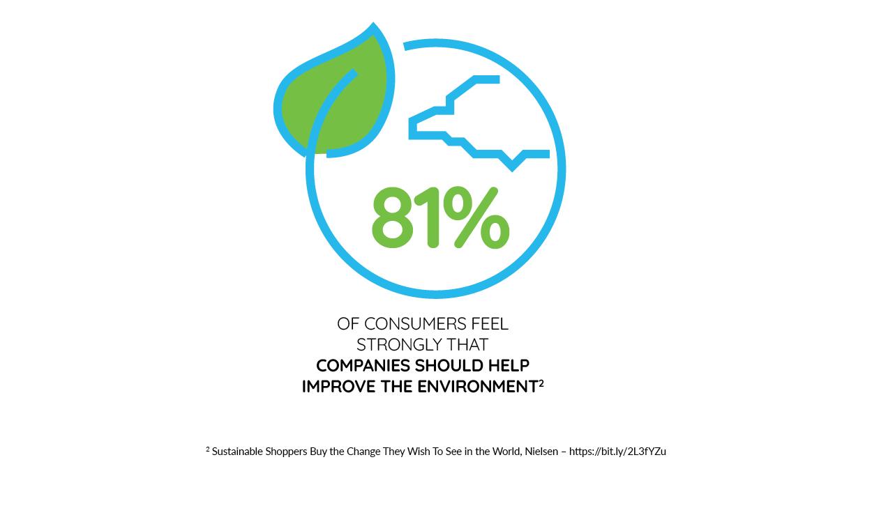 Sustainable Packaging | Duurzaam verpakken