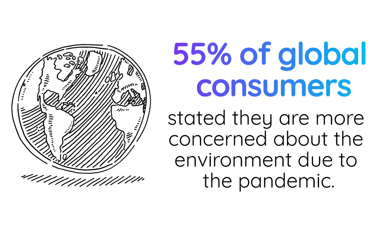 55% of global consumers stated they are more concerned about the environment due to the pandemic.