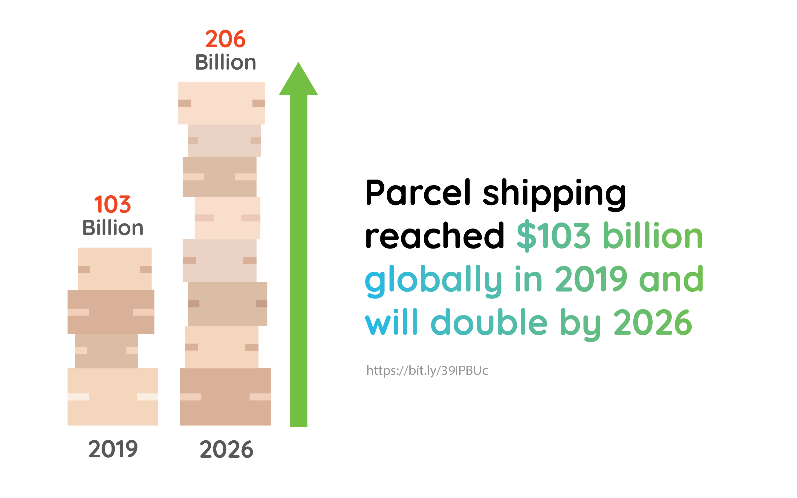 Parcel shipping reached $103 billion globally in 2019 and will double by 2026