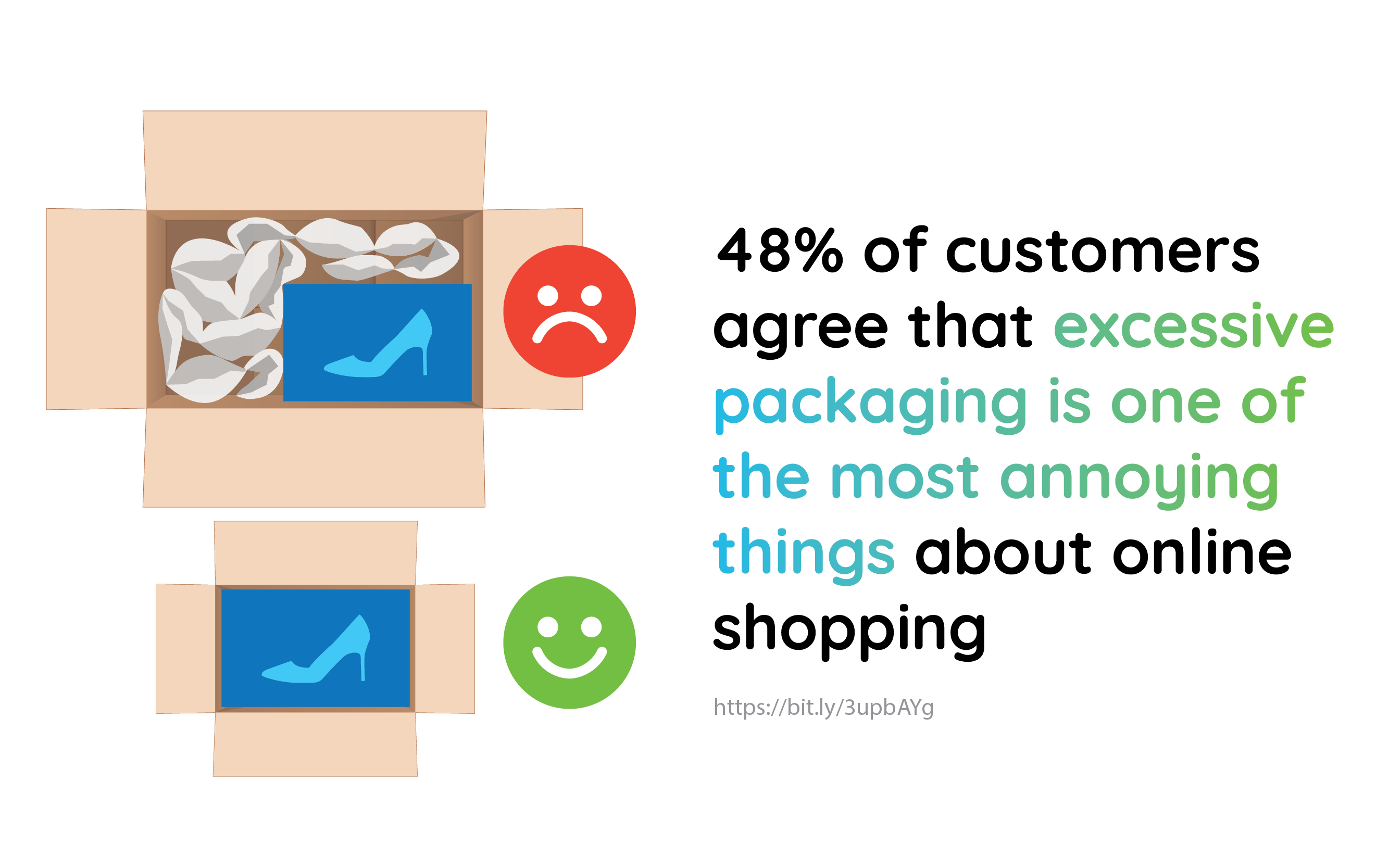 48% of customers agree that excessive packaging is one of the most annoying things about online shopping