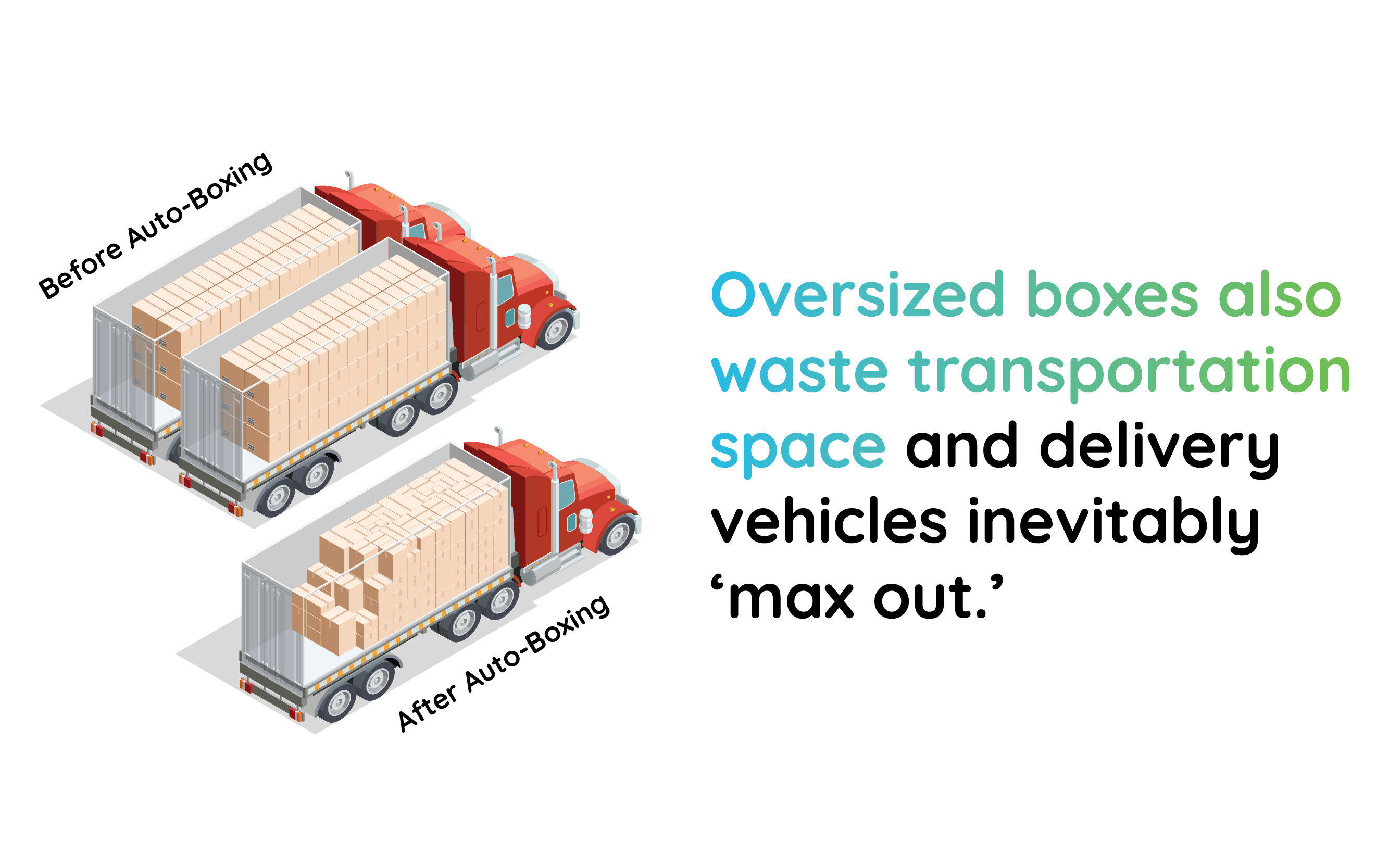 Oversized boxes also waste transportation space and delivery vehicles inevitably 'max out'
