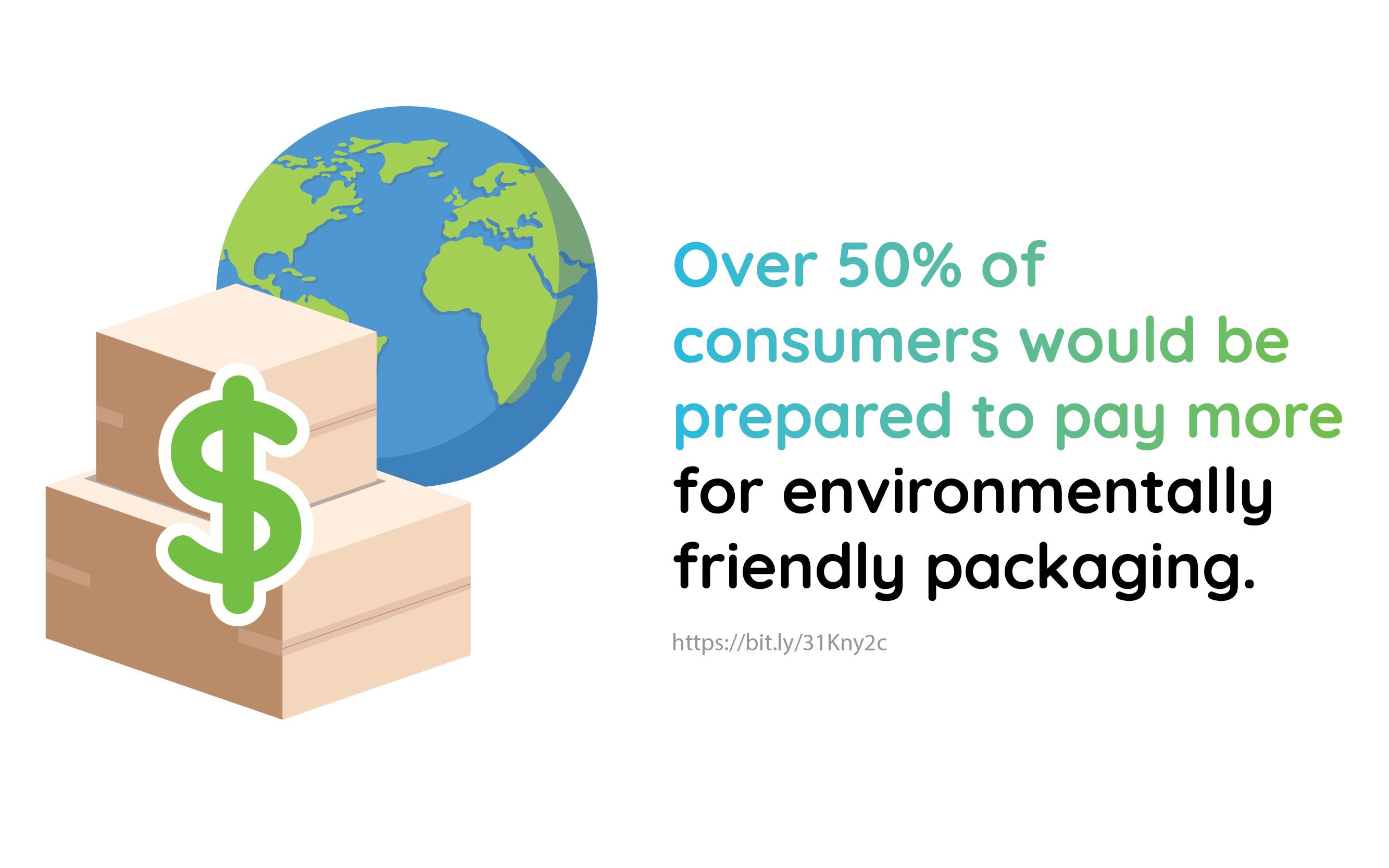 Over 50% of consumers would be prepared to pay more for environmentally friendly packaging