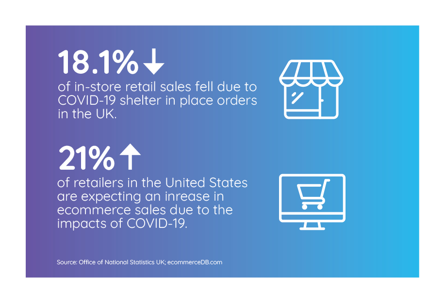 In-store sales fall while ecommerce sales rise