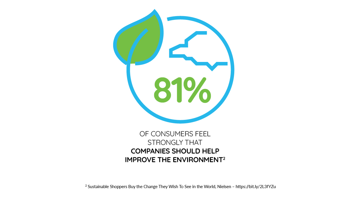 81% of consumers feel strongly that companies should help improve the environment