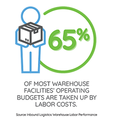 65% OF MOST WAREHOUSE FACILITIES' OPERATING BUDGETS ARE TAKEN UP BY LABOR COSTS.